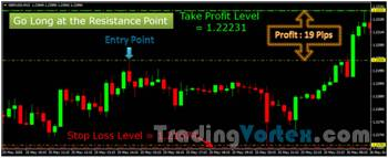 Trading Strategy - Long Position Example