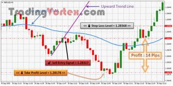 Forex Scalping - Sell Take Profit Example