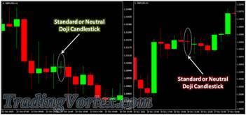 Standard Doji - Neutral Doji - Doji Star Candlestick Pattern