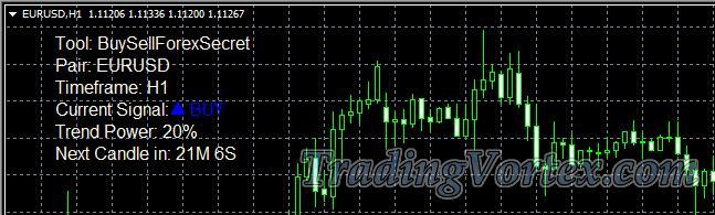 Buy/Sell Forex Secret Informer System