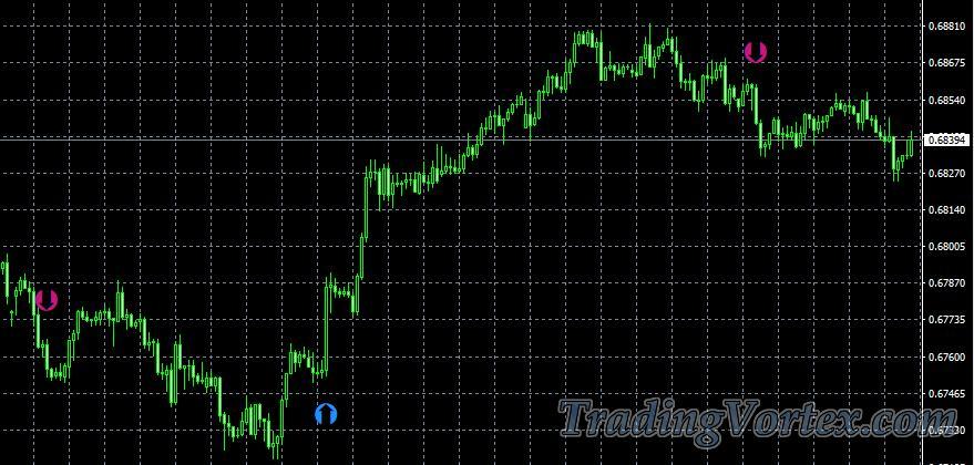 Buy/Sell Forex Secret Entering Trades