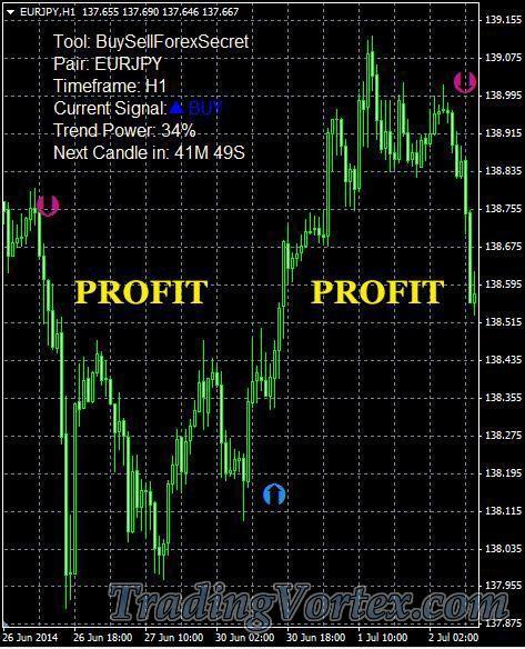 Buy sell forex secret