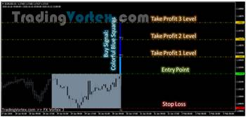 Fx Vortex Indicator - Buy Signal Produced