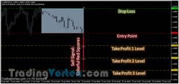 Fx Vortex Indicator - Sell Signal Produced