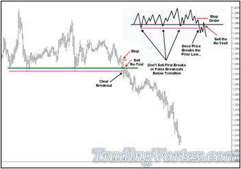 'Lazy Z' Entry Technique Used On a Trend Line