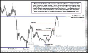 Price Traded Lower Before Climbing Above Prior Swing Highs