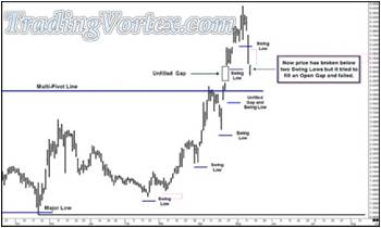 Price Has Broken Below Two Swing Lows But Failed To Fill The Open Gap