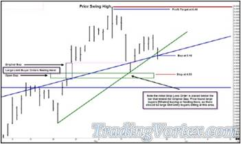 Trading Against The Green Up Sloping Line