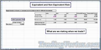 Excel Spreadsheet - What Are We Risking When We Trade 10000 Shares?