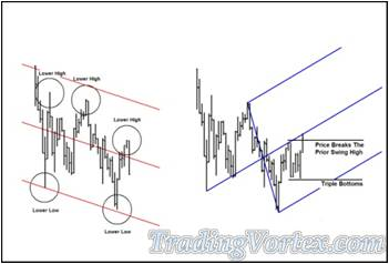 The Red Down Sloping Lines Chart Vs The Blue Up Sloping Lines Chart