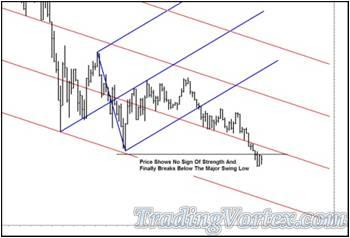 Price Breaking Below The Blue Up Sloping Lower Median Line