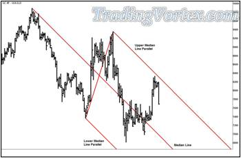 The Daily Gold Futures With Red Down Sloping Median Lines