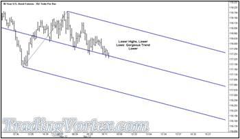 352 Tick Bar Chart Of The U.S. 30 Year Bond Futures