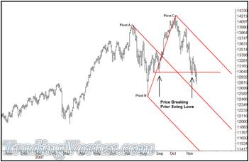 Dow Jones Daily Bar Chart ahead of the November's Traders Expo