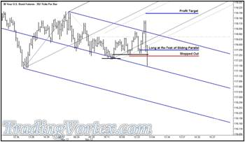 The U.S. 30 Year Bond Futures - The Trade Stopped Out