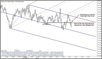 The U.S. 30 Year Bond Futures - Short Trade At The Re-Test Of The Key Line
