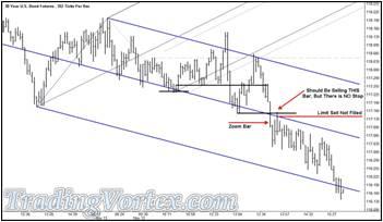 The U.S. 30 Year Bond Futures - Price Breaks Below The Down Sloping Median Line