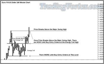 The Euro Fx/Us Dollar Cash Fx Pair 240 Minute Chart
