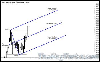 Euro Fx/Us Dollar 240 Minute Chart - The Gap Median Line