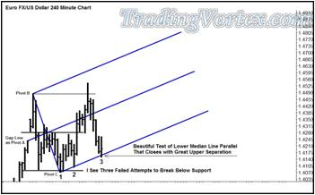 Euro Fx/Us Dollar 240 Minute Chart - Three Drives To The Bottom