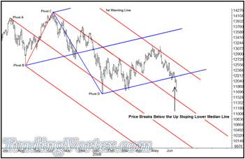 Dow Jones Daily Bar Chart ahead of the June's Traders Expo
