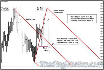 'Lazy Z' Pattern Price Re-test The Median Line