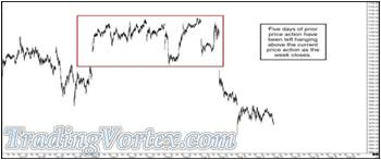 The Market Left Five Days Of Price Action Above The Current Price Action