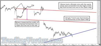 Adding A Parallel Of The Red Down Sloping Simple Trend Line To The Morning's High