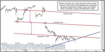Doubling The Range Formed By The Simple Channel