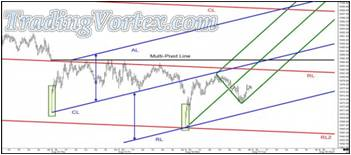 Adding A Green Up Sloping Median Line To Project The Probable Path Of Price
