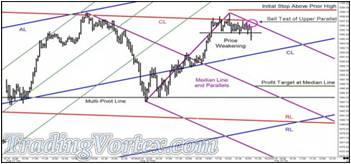 Price Tests The Black Horizontal Multi-Pivot Line