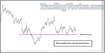 U.S. Bond Futures Chart - Simple Multi-Pivot Line