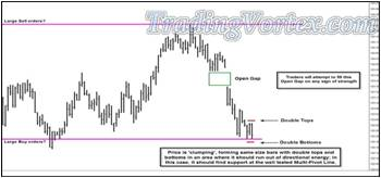 Open Gap Above The Current Price Action - Double Tops And Double Bottoms