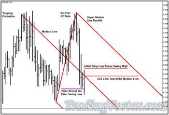 'Lazy Z' Pattern - How the Market Behaves