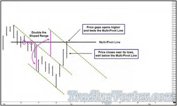 Price Gapped Open Higher