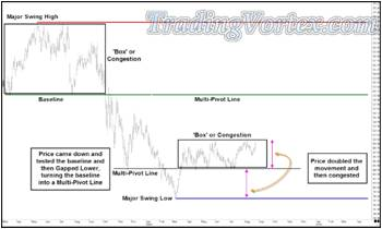 V Bottom Formation - Price Broke Above The Lower Multi-Pivot Line
