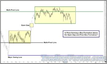 Price Dances Around The Middle Multi-Pivot Line