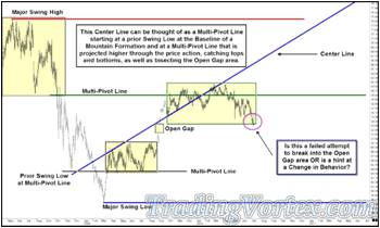 Drawing The Up Sloping Multi-Pivot Line