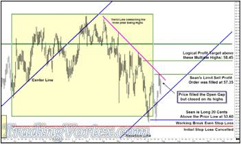 Price Filled The Open Gap But Closed On Its Highs