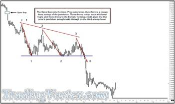 The Interplay Of The Market Structure