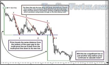 Price Travels The Same Distance From The Open Gap To The Multi-Pivot Line