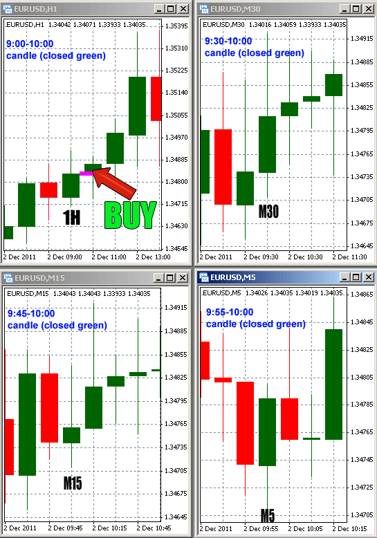 BUY order Entry signal timing