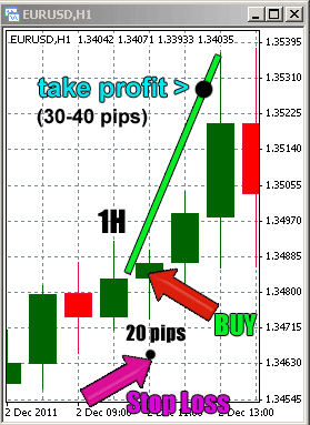 Example for how to Place your Take-Profit order