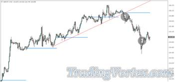 Daily Open Price and Trend Lines Strategy - Take Profit