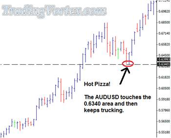The Price Touches The Hot Area And Keeps Trucking