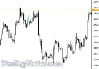 The 1.2500 Level Provided Resistance For The USD/CHF Pair On 4 Hour Chart