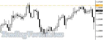 The 1.1680 Level Is A Valid Support And Resistance Zone