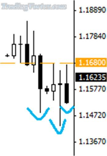 The Price Has Penetrated The Neckline On The Daily Chart