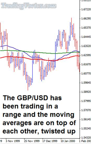 The GBP/USD Is Trading In A Tight Range