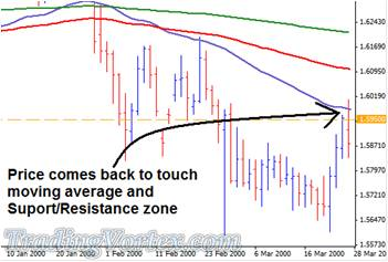 Price Moves Back To Retest The Support And Resistance Zone